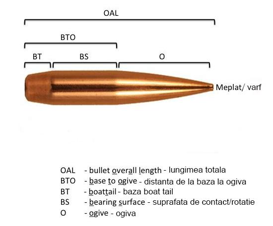 2 – Noțiuni legate de glont 2